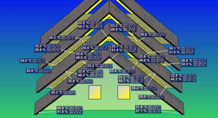 Sensoren für Dachdämmung